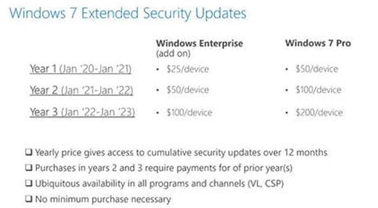 How much will staying patched on Windows 7 cost you? Here's the