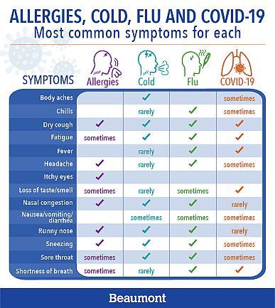 allergies-cold-flu-covid.jpg.9a01c79a73b3bae89612c762db89633d.jpg